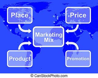 product, marketing, prijs, malen, vermalen, plek, bevordering