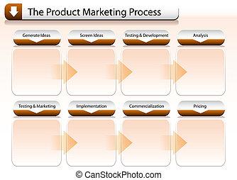 Product Marketing Process Chart