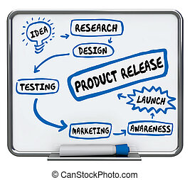 Product Release New Launch Plan Diagram 3d Illustration