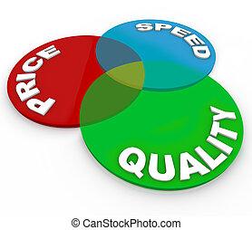 product, snelheid, prijs, keuze, diagram, venn, kwaliteit,...