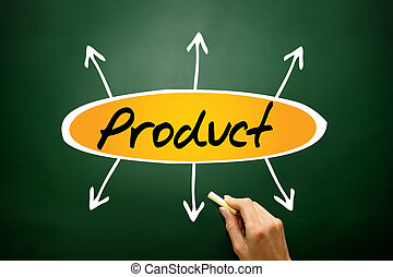 Product directions, business concept on blackboard