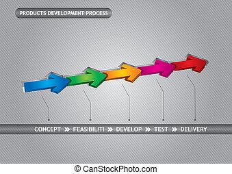 producten, ontwikkeling, proces
