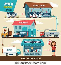 production, étapes, lait