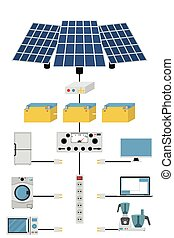 Production and processing solar electric power.