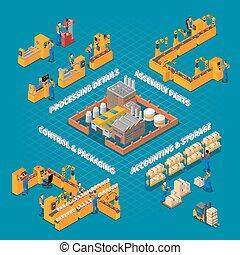 production, usine, composition