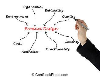 producto, diseño