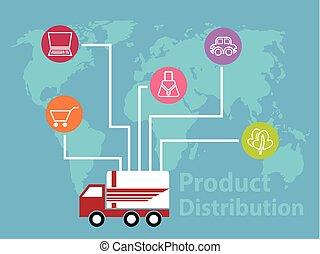 producto, distribución