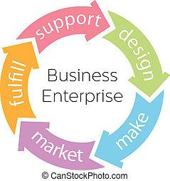 producto, empresa, flechas, empresa / negocio, ciclo