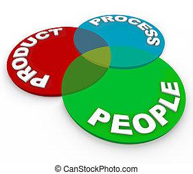 producto, gente, -, diagrama, proceso, planificación, venn, ...