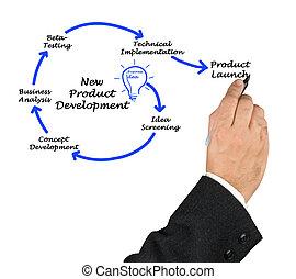 producto nuevo, desarrollo