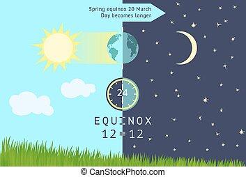 produit, jour, que, équinoxe, devient, plus longtemps, night., march., printemps, 20