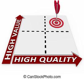 produit, matrice, valeur, élevé, idéal, planification, qualité