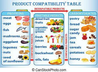 produits, illustration, utile, table, compatibilité