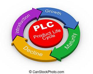 produkt, -, życie, plc, 3d, cykl