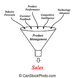 produkt, administration