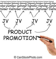 produkt, beförderung