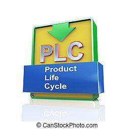 produkt, begriff, -, leben, plc, 3d, zyklus