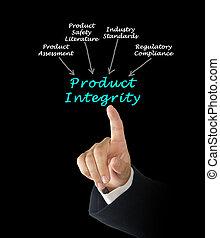 produkt, integralność