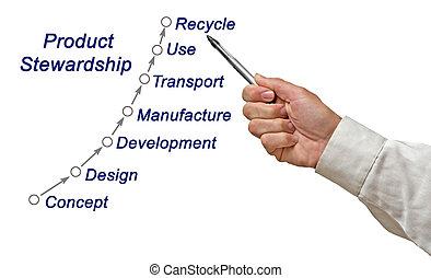 produkt, stewardship
