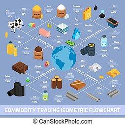 produktionsdiagram, isometric, handel, artikel