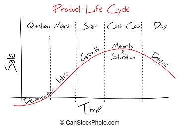 produto, lifecycle
