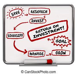produto poupança, diagrama, passos, financeiro, conselho, 3d, ilustração
