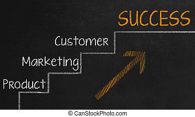 produto, sucesso