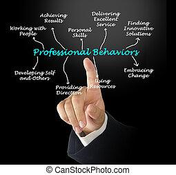 profesionál, behaviors