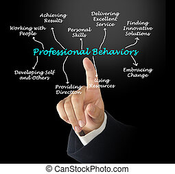 profesional, comportamientos