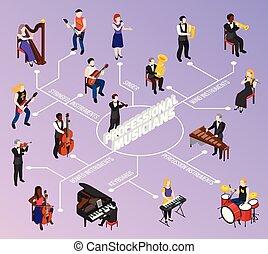 profesjonalny, isometric, muzycy, flowchart
