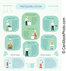 Professional Cooks Flat Color Infographic - Professional...