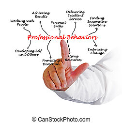 professionale, comportamenti