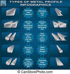 profil, infographic, métal, types