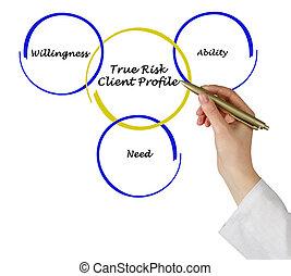 profil, klient
