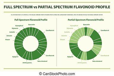 profil, partiel, infographic, horizontal, flavonoid, entiers...