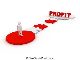 profit, begrepp