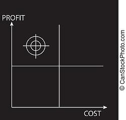 Profit cost matrix