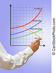 profit, diagramme croissance