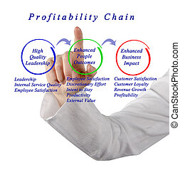 Profitability Chain
