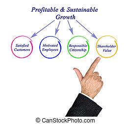 profitable&sustainable, crecimiento