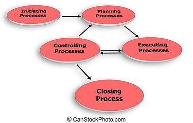 progetto, processo, amministrazione, gruppo