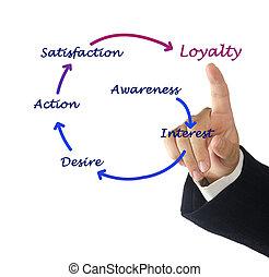 programme, loyauté