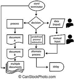 programmering, proces, pijl, stroom, symbolen, flowchart