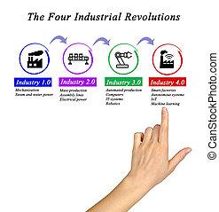 progress:, tecnológico, cuatro, revoluciones, industrial