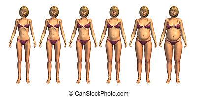 progression:, übergewichtige , gewicht, untergewichtig