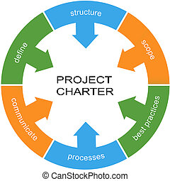 Project Charter Word Circle Concept with great terms such as...