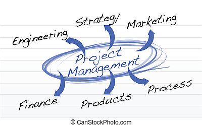 project management chart on a notepad paper