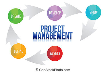 Project management develop cycle illustration