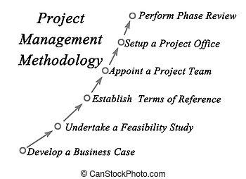 Project management methodology
