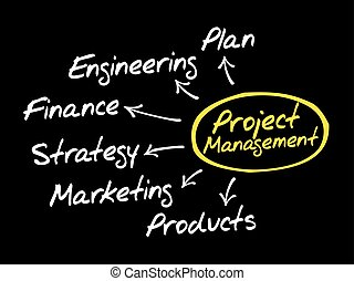 Project Management mind map
